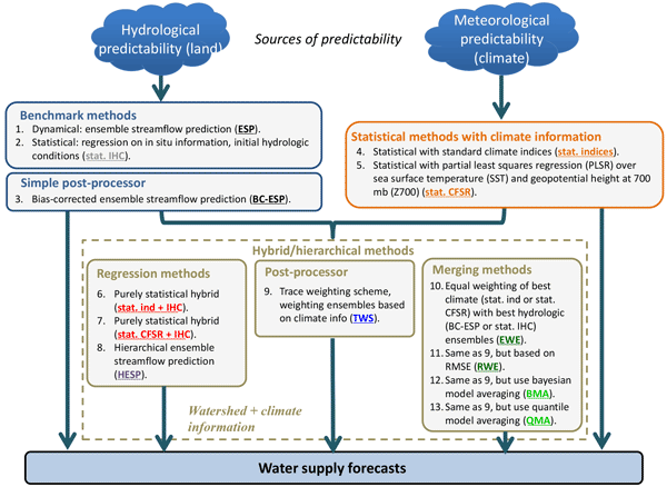 HESS - Relations - Development of a large-sample watershed