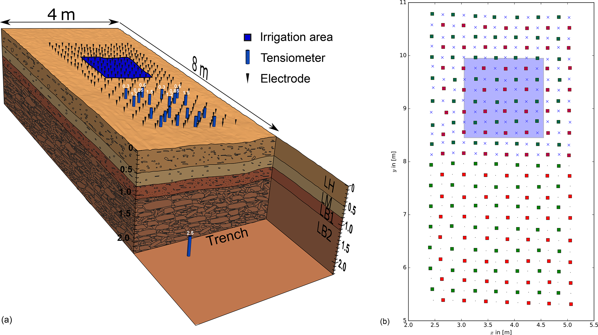 Conductivity Generalised Diagram To Give An Idea Of The German Trench Structure
