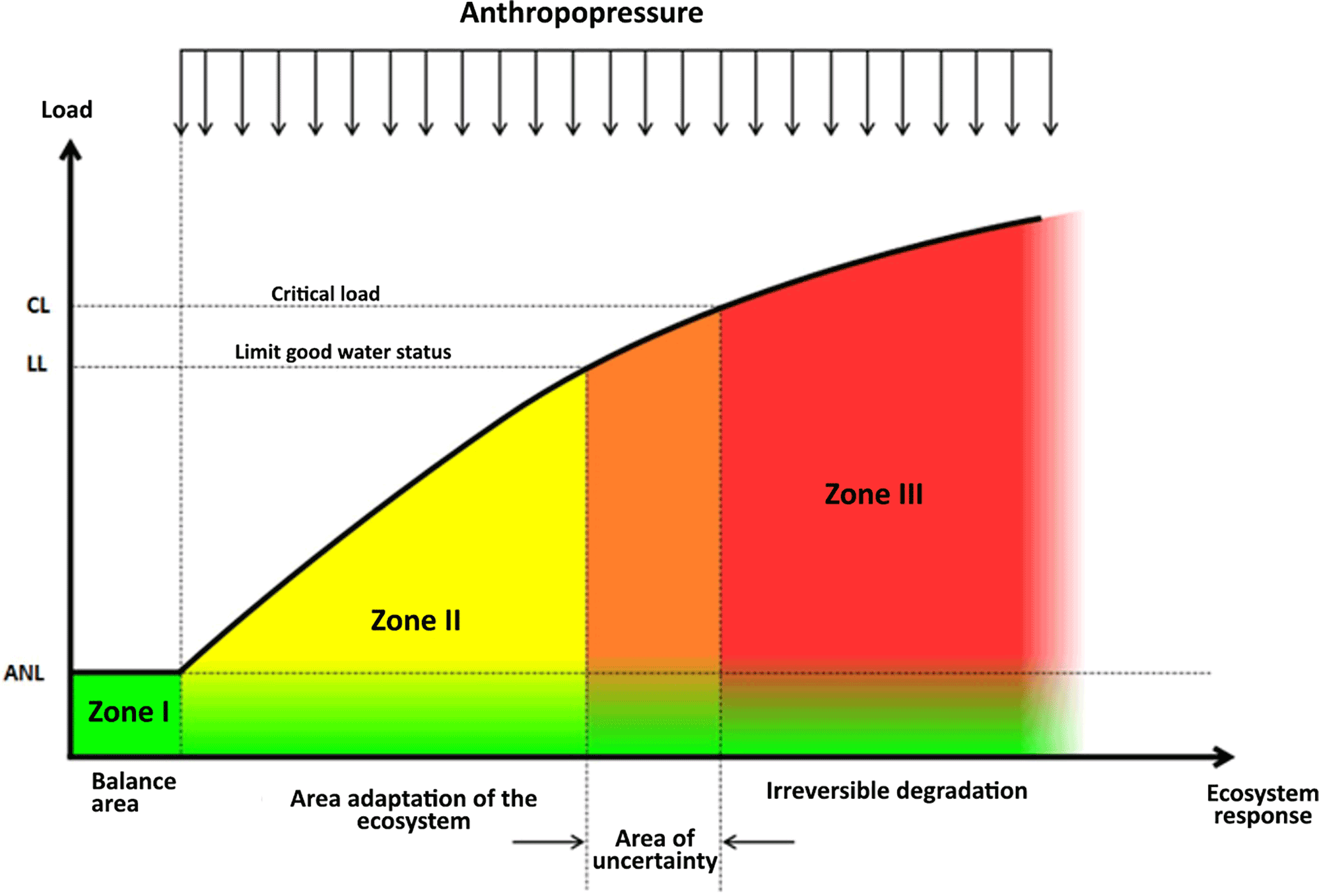 HESS - The river absorption capacity determination as a tool to