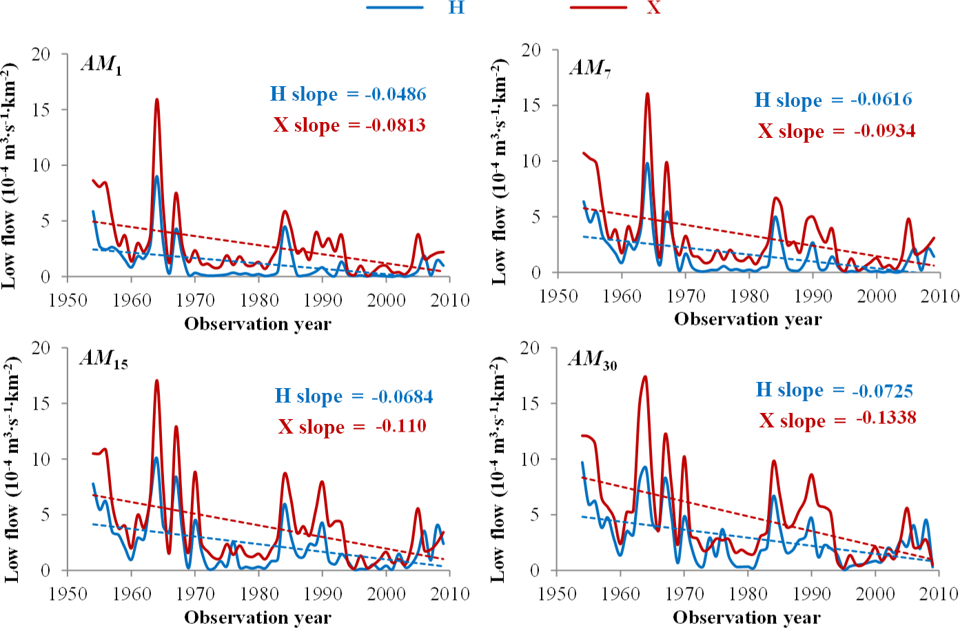 HESS - Multiple causes of nonstationarity in the Weihe annual low