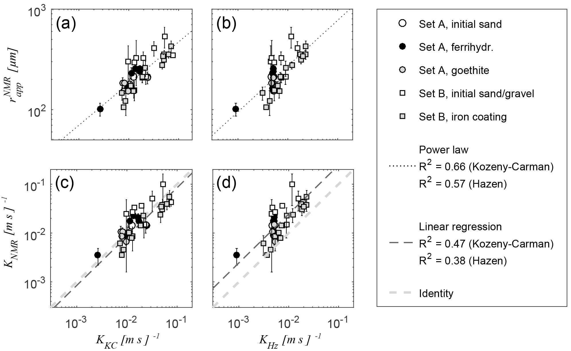 HESS - Hydraulic characterisation of iron-oxide-coated sand