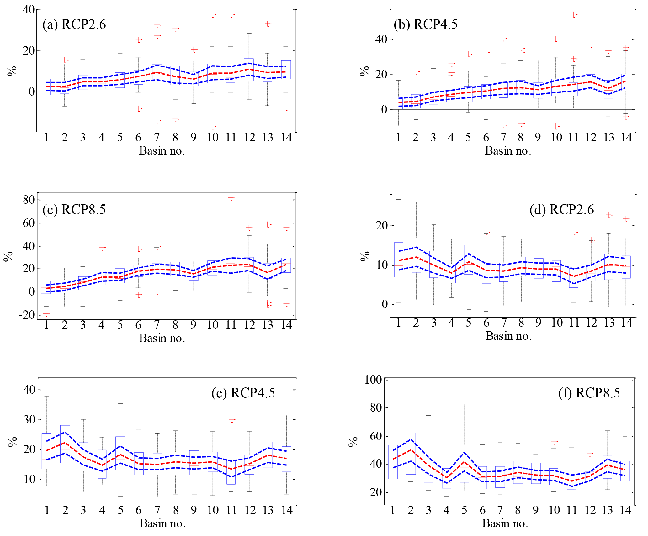 HESS - Responses of runoff to historical and future climate
