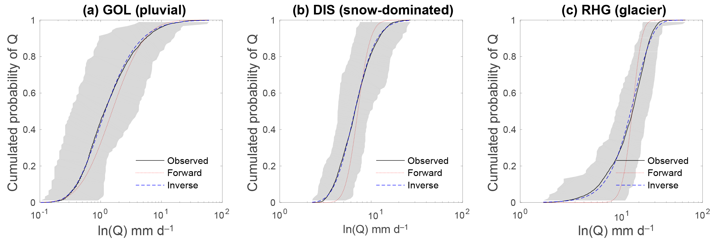 HESS - Analytical flow duration curves for summer streamflow