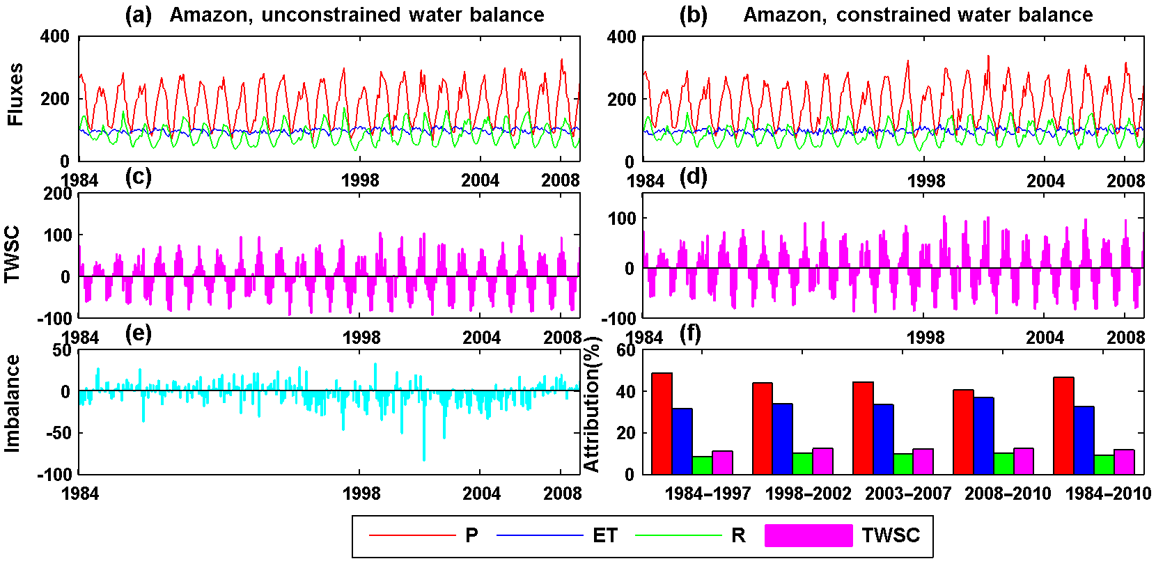 HESS - A Climate Data Record (CDR) for the global