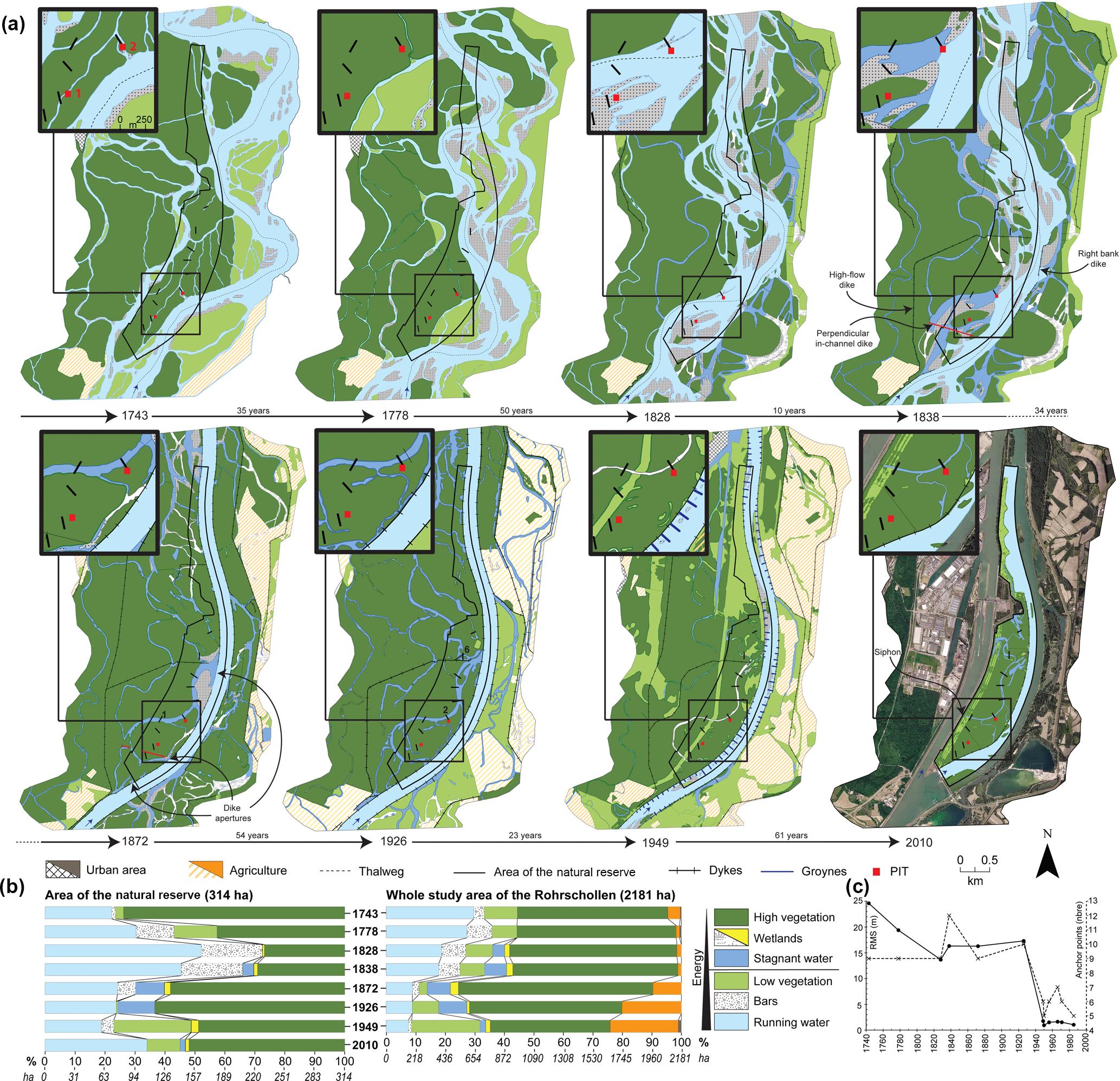 HESS - Long-term temporal trajectories to enhance restoration