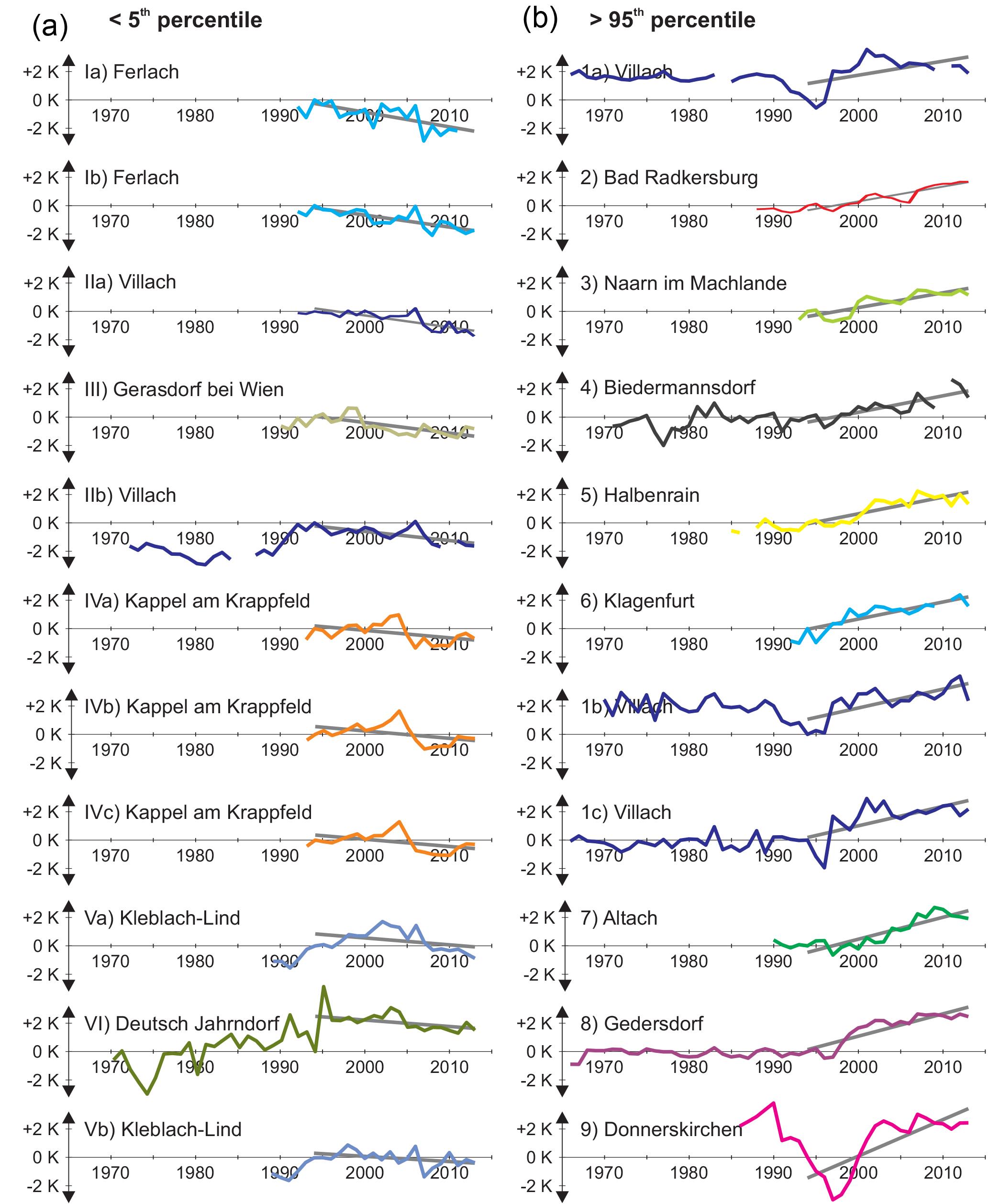 HESS - Recent trends of groundwater temperatures in Austria