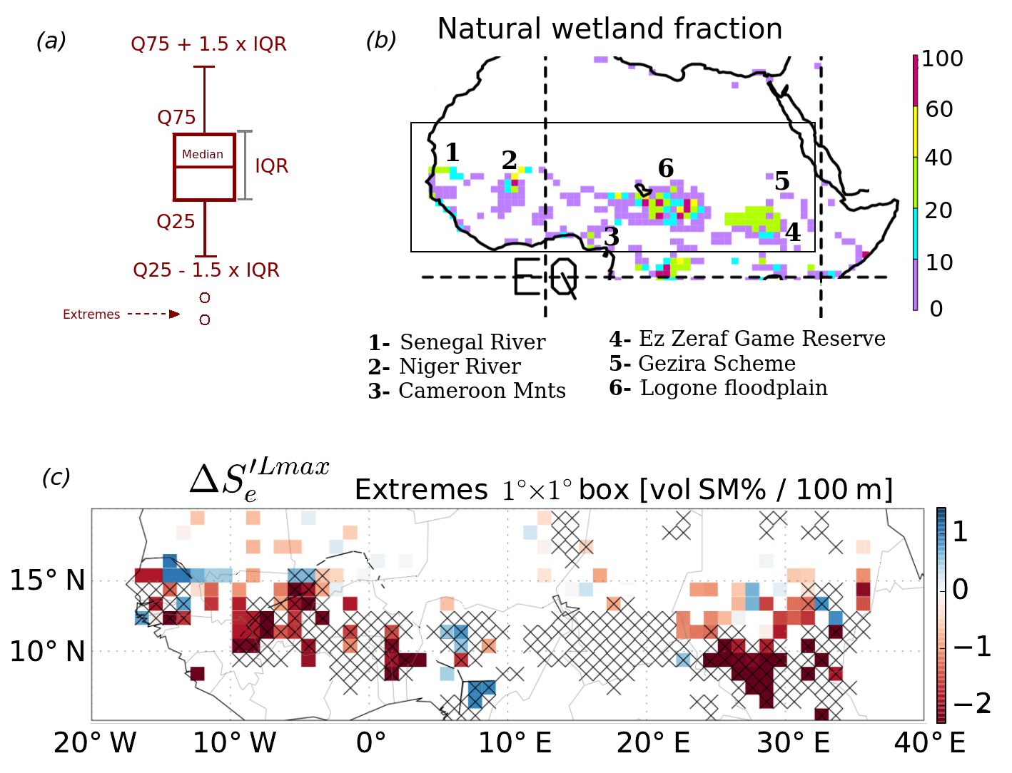 HESS - Regional co-variability of spatial and temporal soil moisture