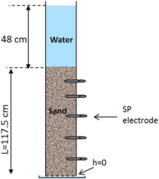 https://www.hydrol-earth-syst-sci.net/22/3561/2018/hess-22-3561-2018-f01
