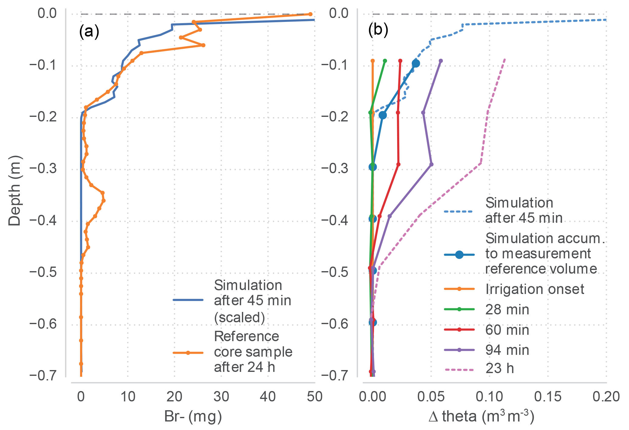 HESS - Ecohydrological particle model based on representative domains