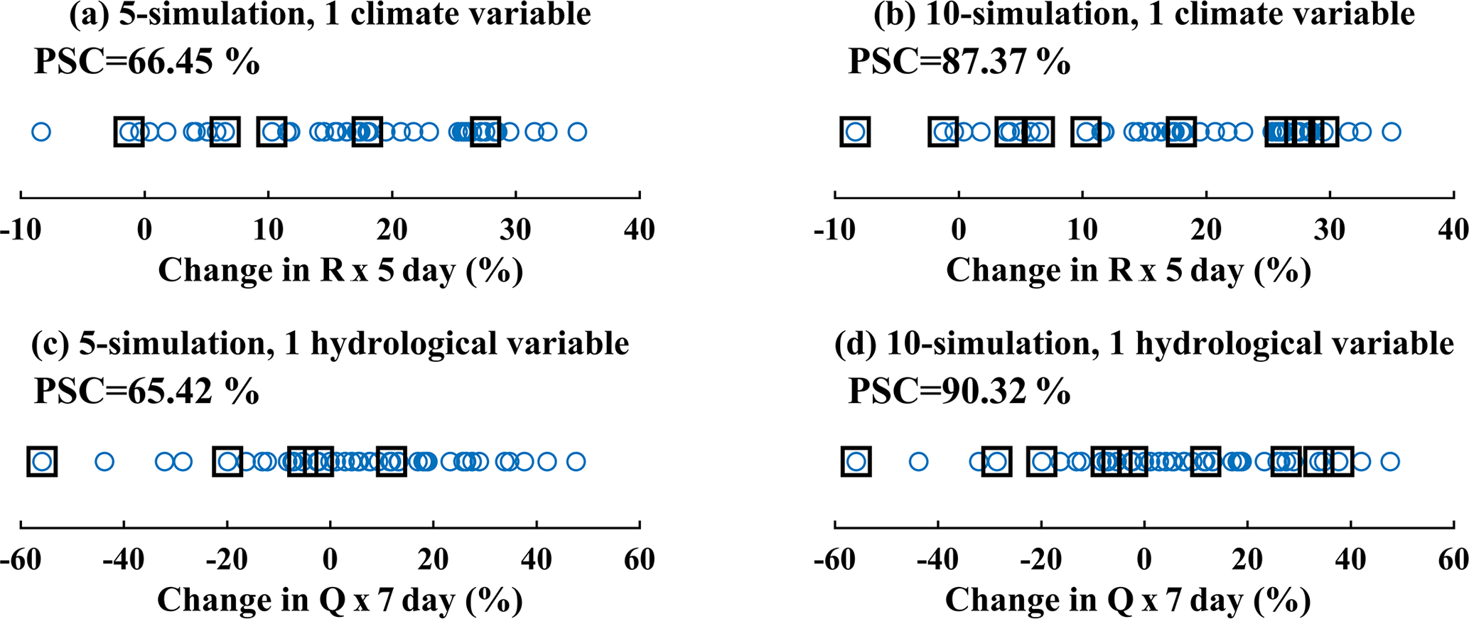 HESS - Transferability of climate simulation uncertainty to