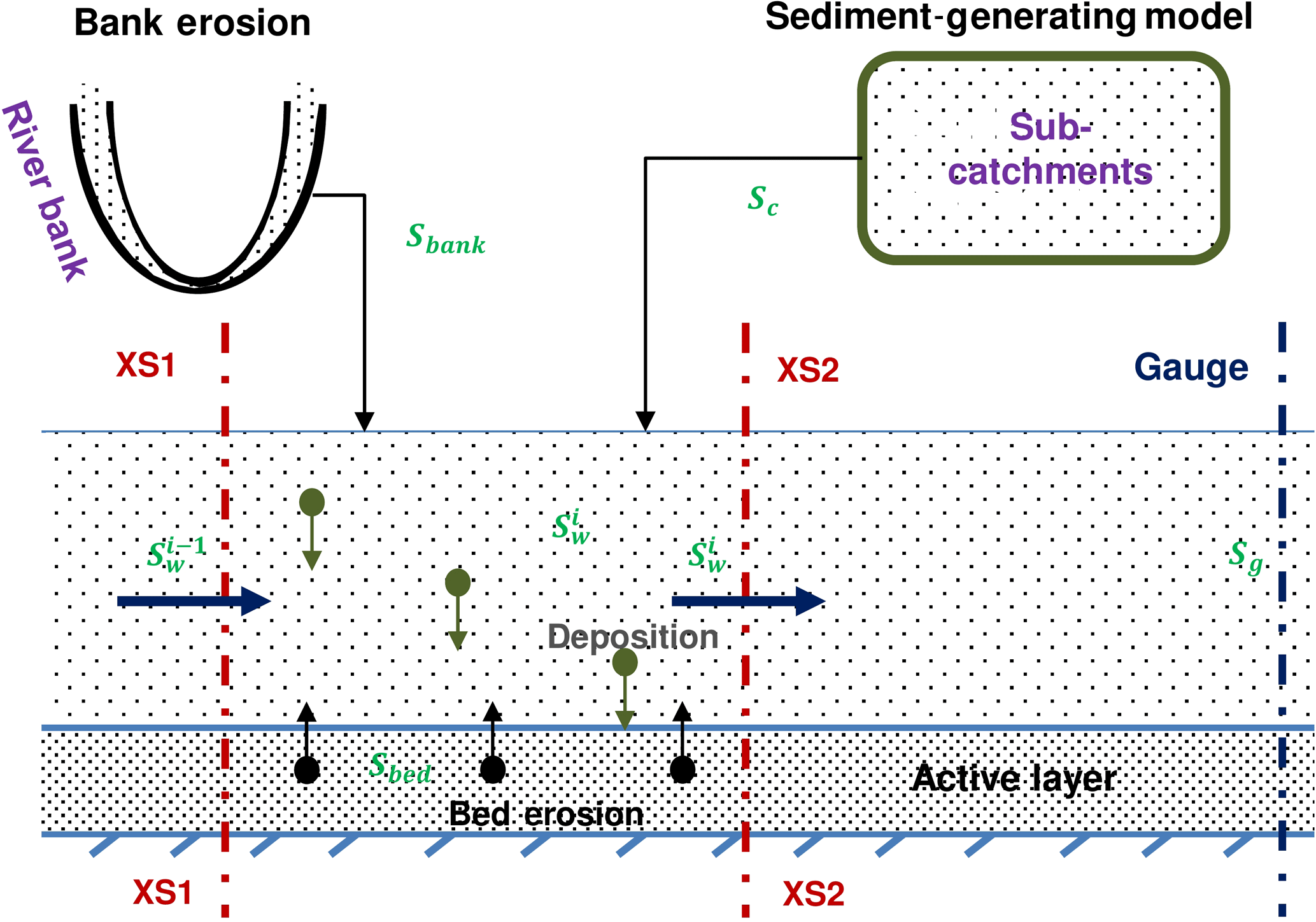 HESS Contributions of catchment and in stream processes to