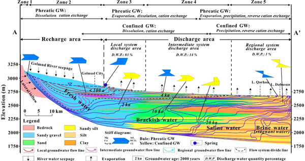 HESS - Groundwater origin, flow regime and geochemical evolution in