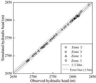 https://www.hydrol-earth-syst-sci.net/22/4381/2018/hess-22-4381-2018-f04
