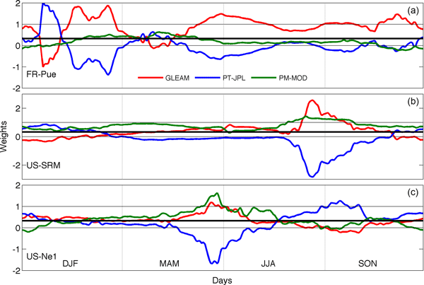 HESS - Relations - Estimating time-dependent vegetation