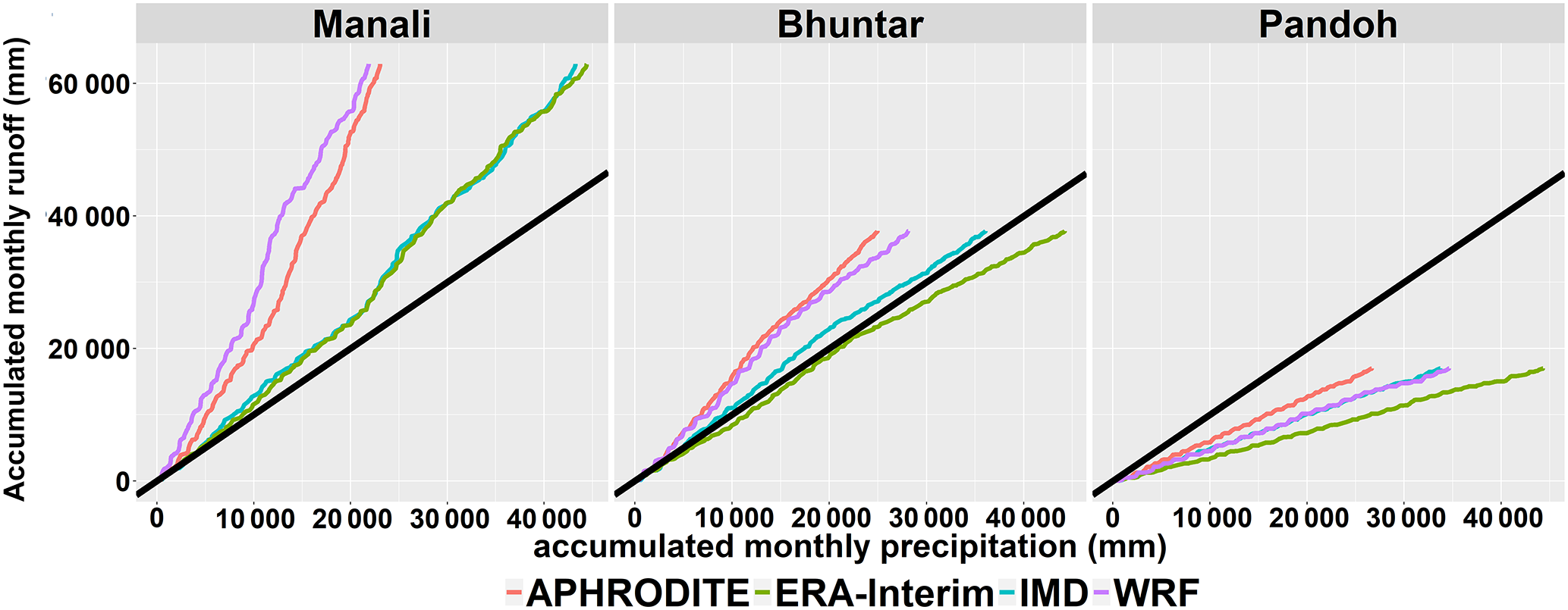 HESS - Precipitation pattern in the Western Himalayas