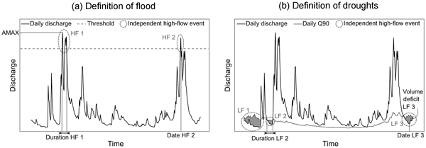 HESS - Relations - Using R in hydrology: a review of recent