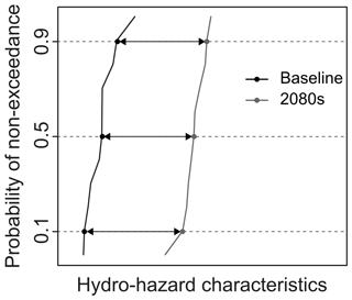 https://www.hydrol-earth-syst-sci.net/22/5387/2018/hess-22-5387-2018-f02