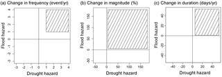 https://www.hydrol-earth-syst-sci.net/22/5387/2018/hess-22-5387-2018-f03