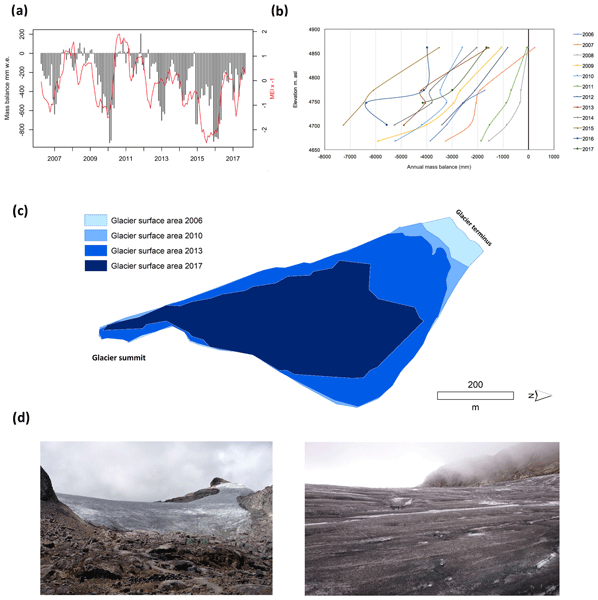 HESS - Relations - Rainwater propagation through snowpack