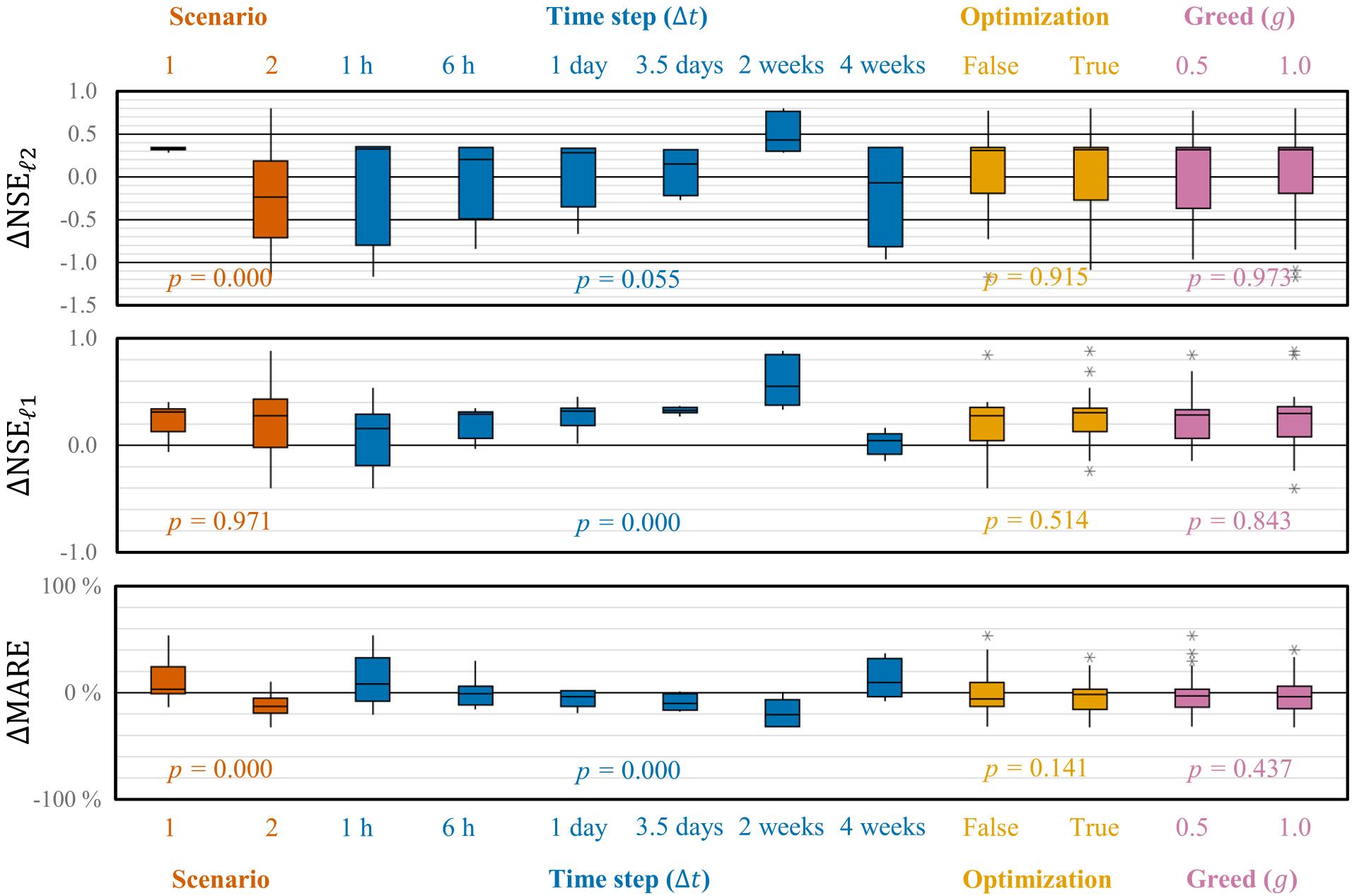 HESS - Hybridizing Bayesian and variational data