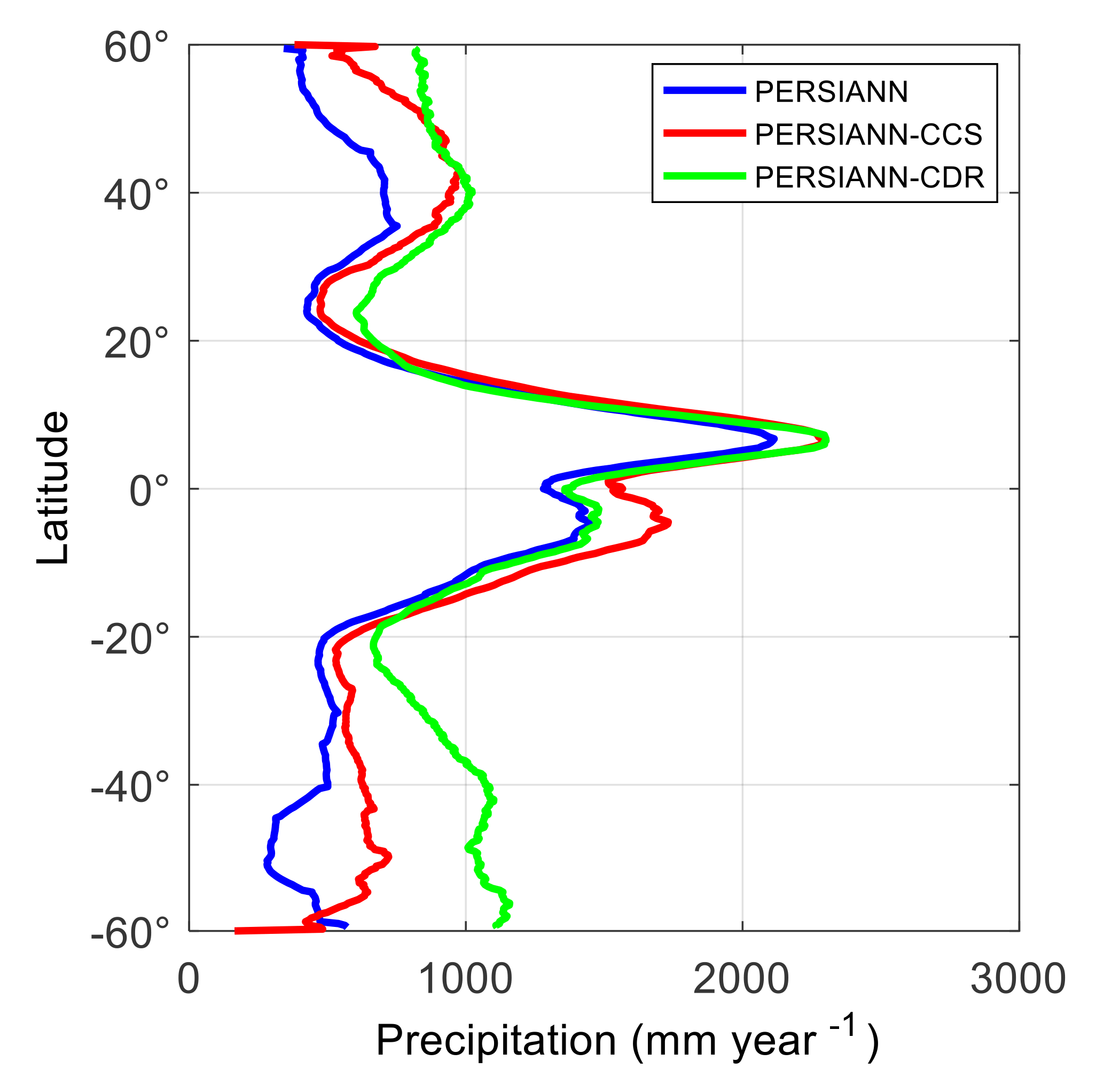 HESS - The PERSIANN family of global satellite precipitation