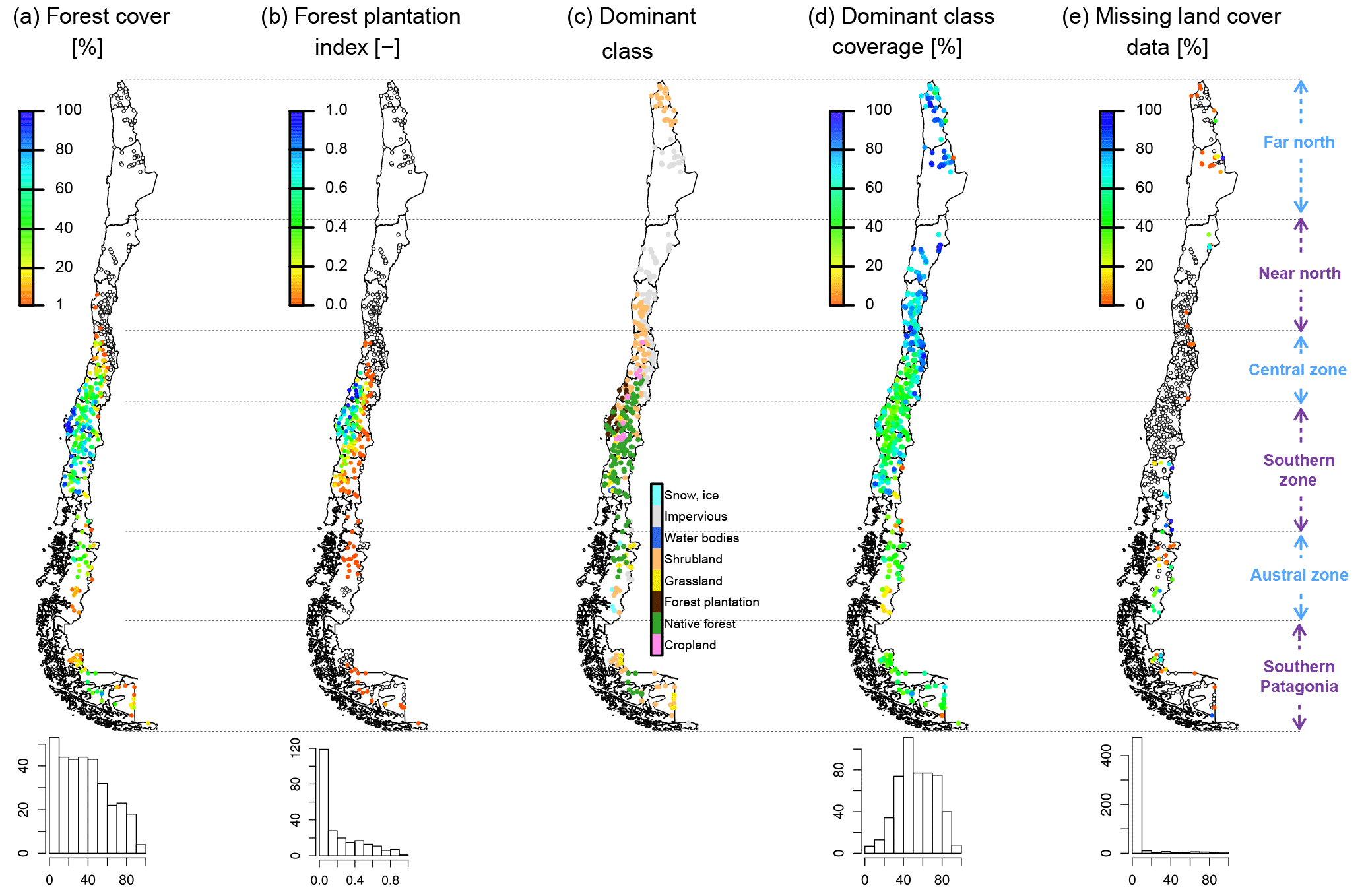 HESS - The CAMELS-CL dataset: catchment attributes and