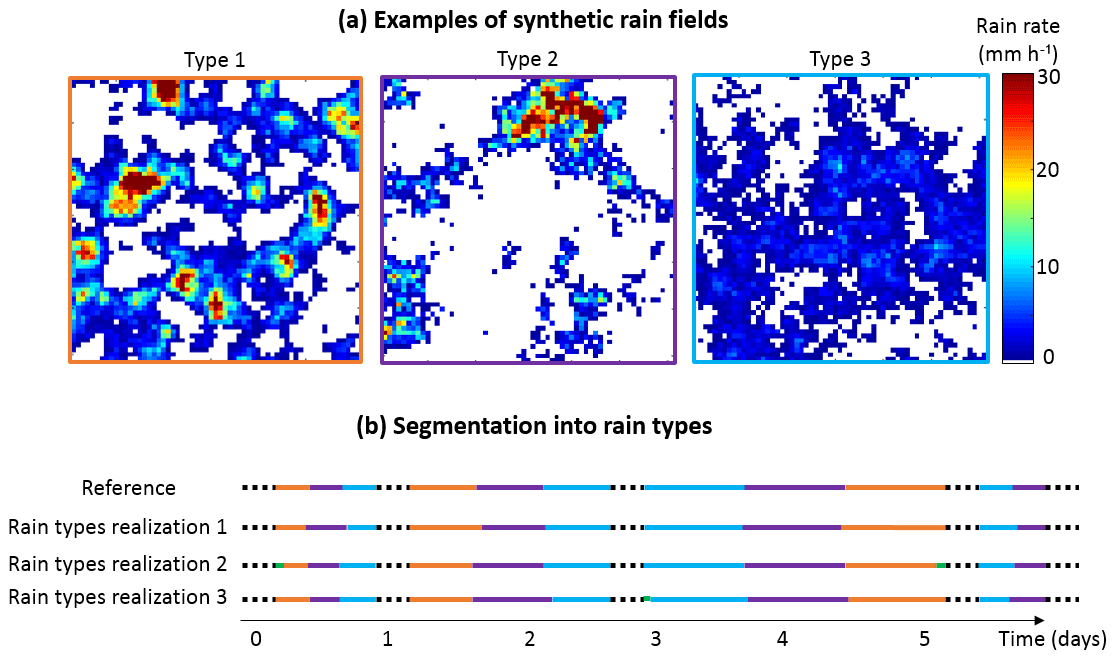 HESS - Dealing with non-stationarity in sub-daily stochastic