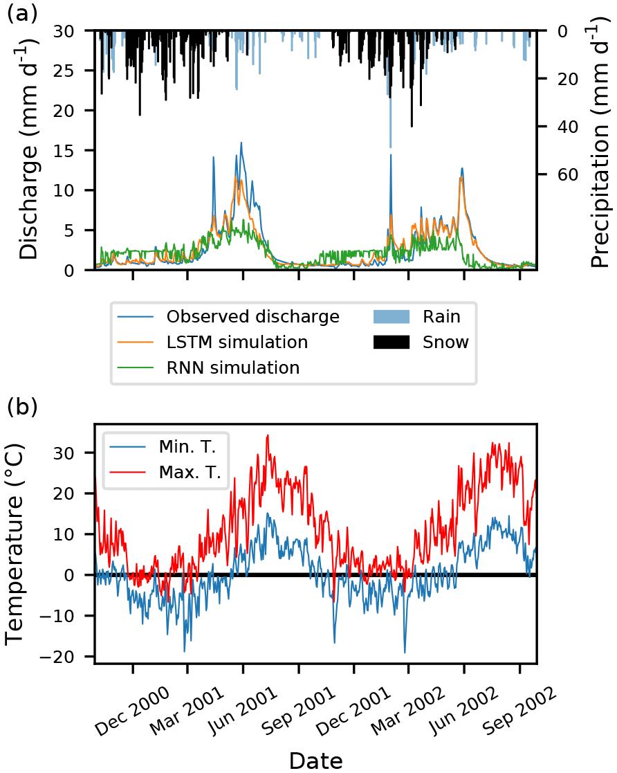 HESS - Rainfall–runoff modelling using Long Short-Term Memory (LSTM