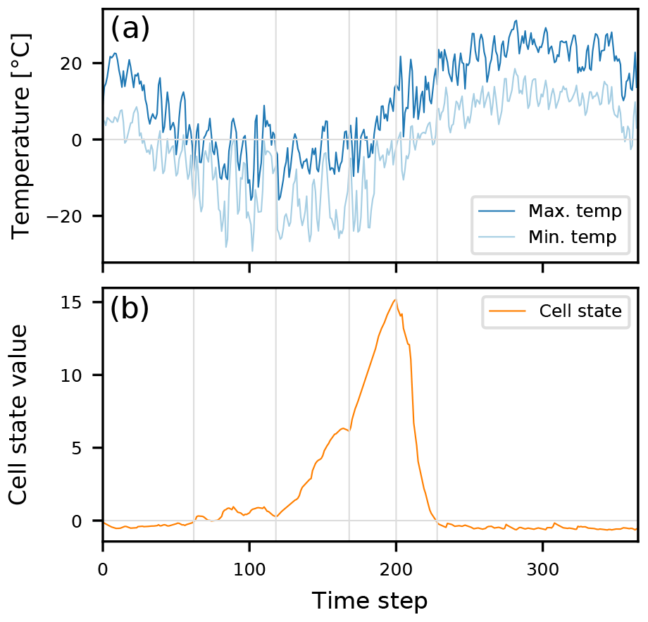 HESS - Rainfall–runoff modelling using Long Short-Term Memory (LSTM