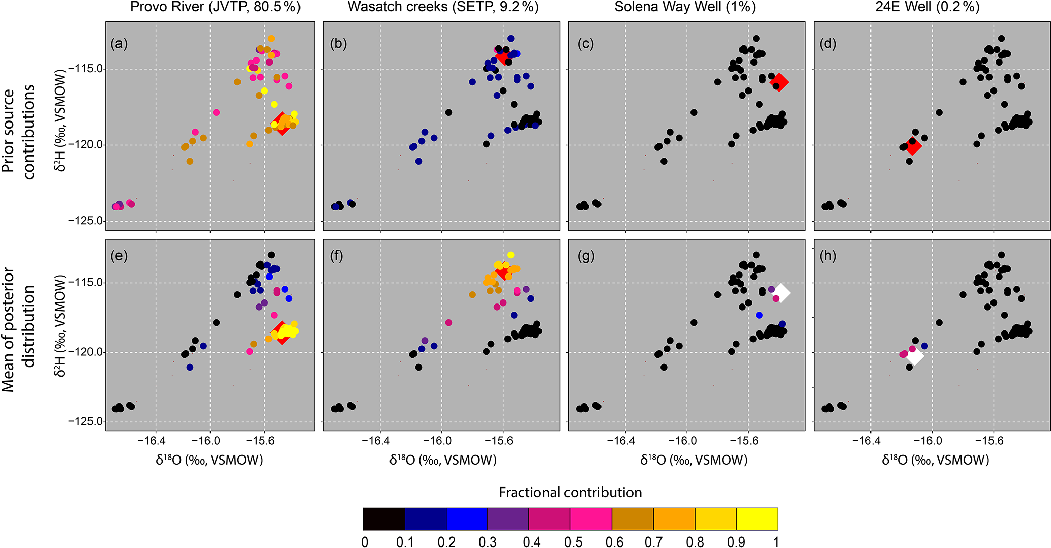 HESS - Isotopic reconnaissance of urban water supply system