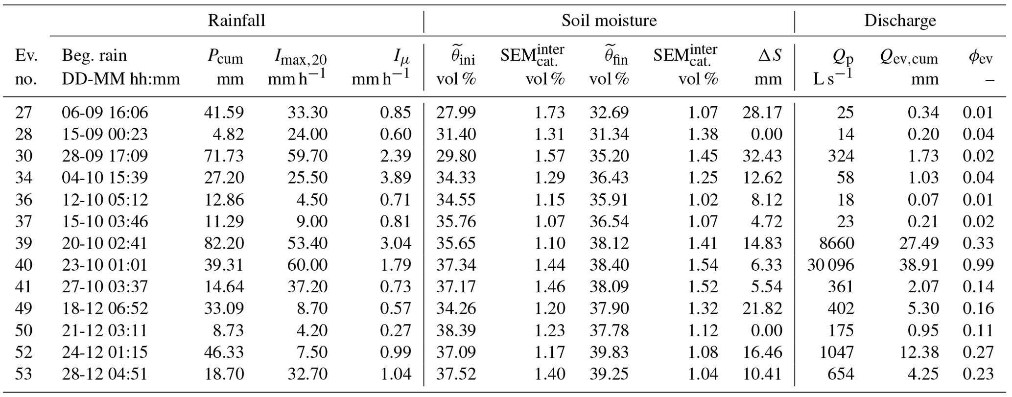 HESS - How does initial soil moisture influence the hydrological