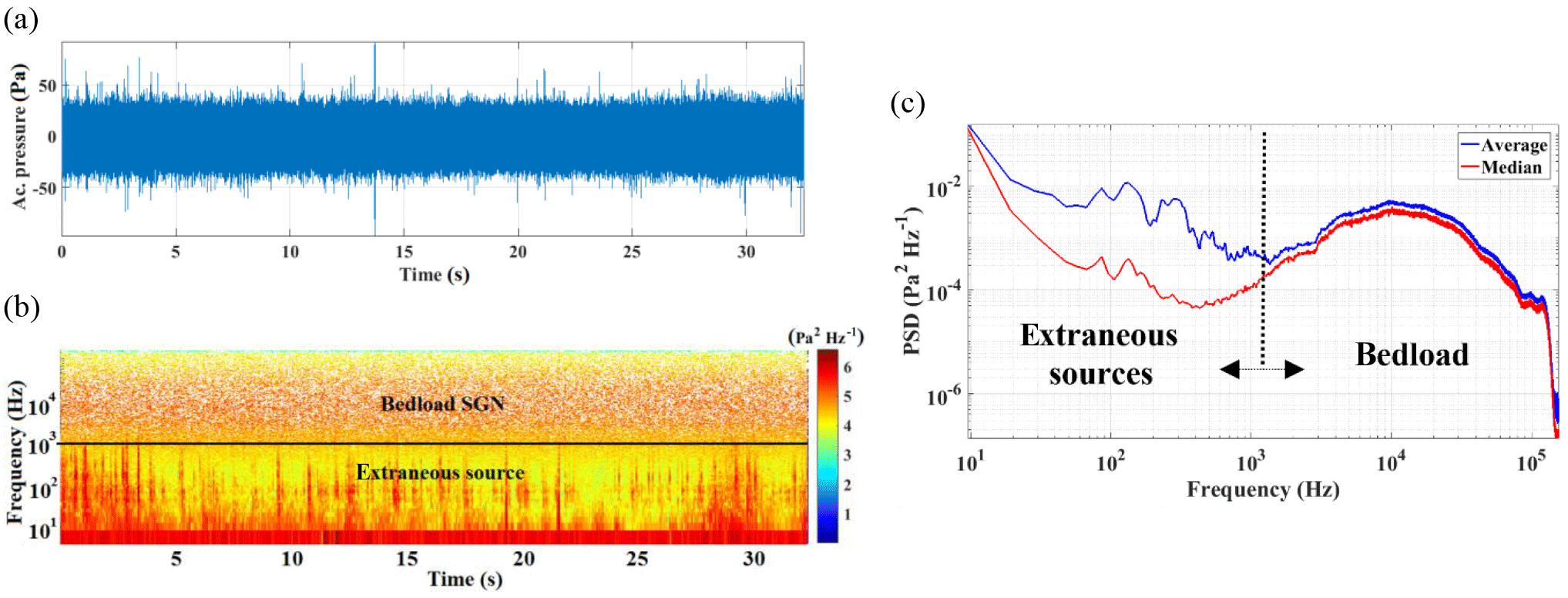 HESS - Passive acoustic measurement of bedload grain size