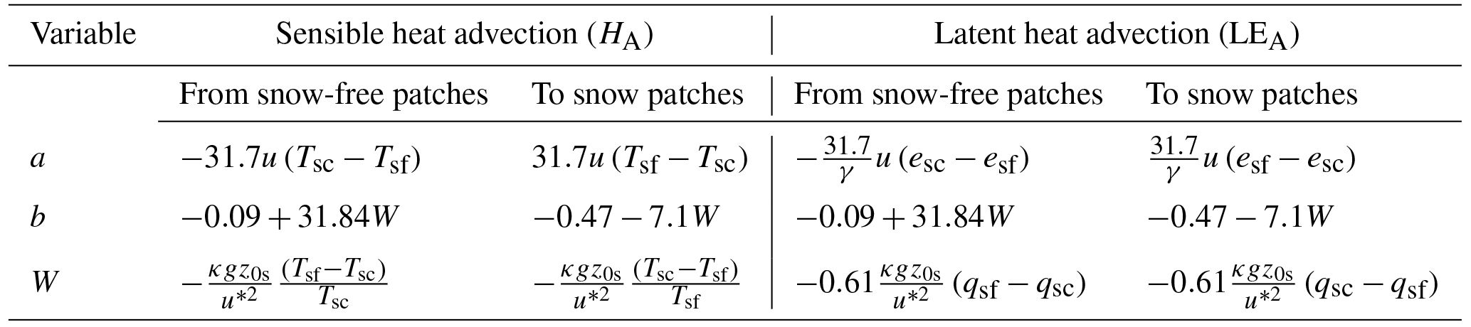 HESS - A simple model for local-scale sensible and latent