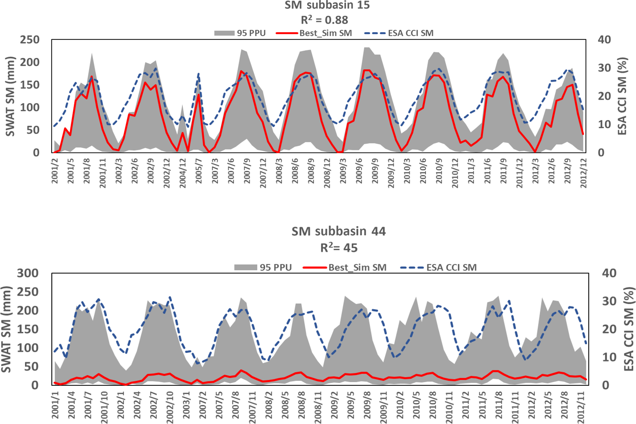 HESS - Multi-site calibration and validation of SWAT with