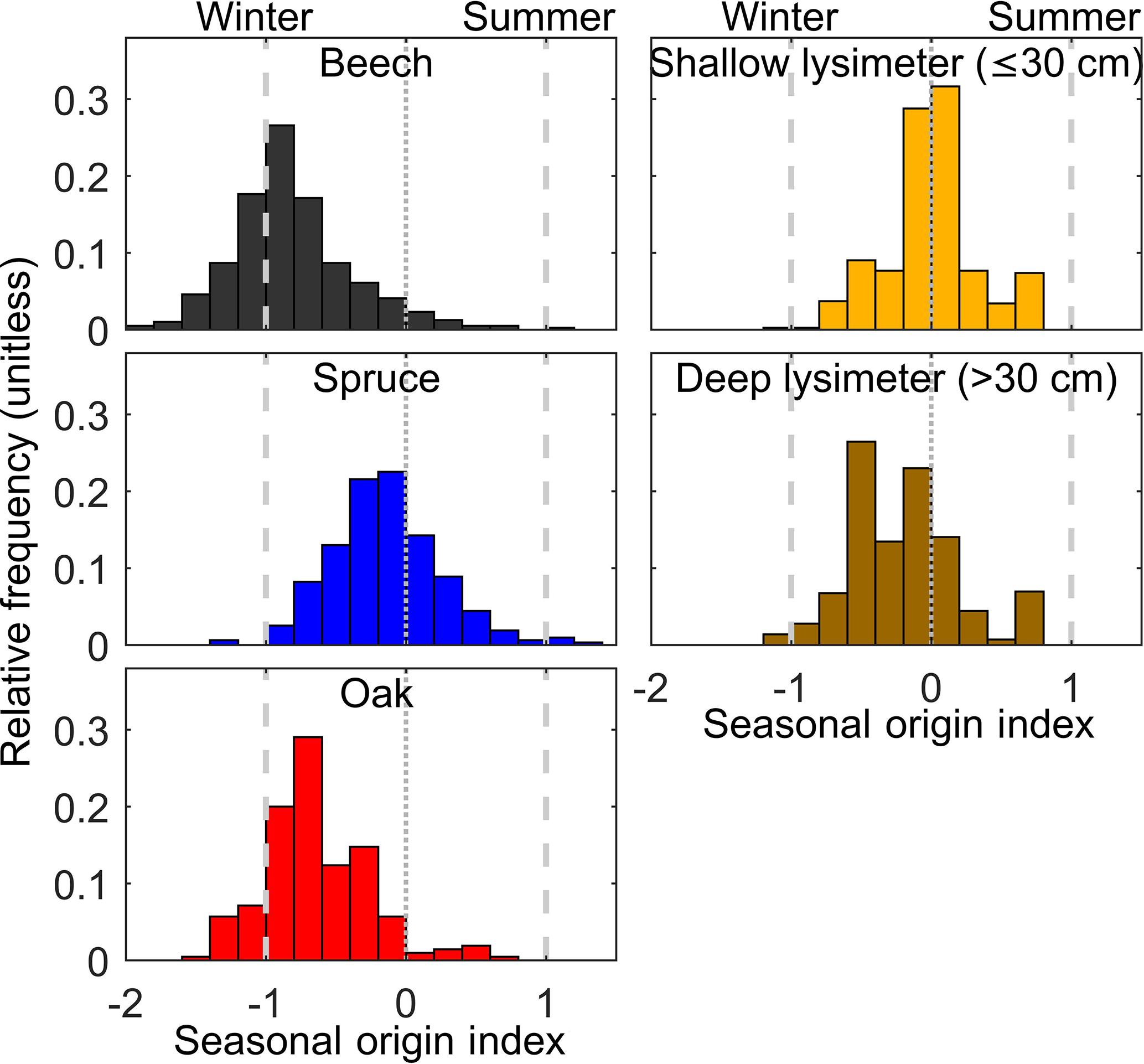 HESS - Seasonal origins of soil water used by trees