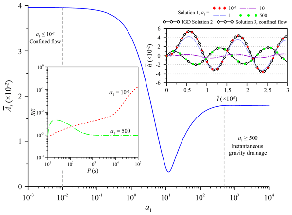 HESS - Relations - Sequential and joint hydrogeophysical inversion
