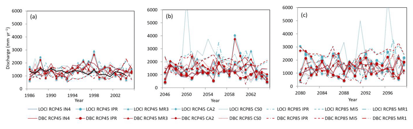 HESS - Twenty-first-century glacio-hydrological changes in