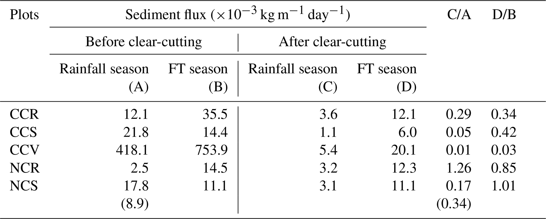 HESS - Forest harvesting impacts on microclimate conditions and