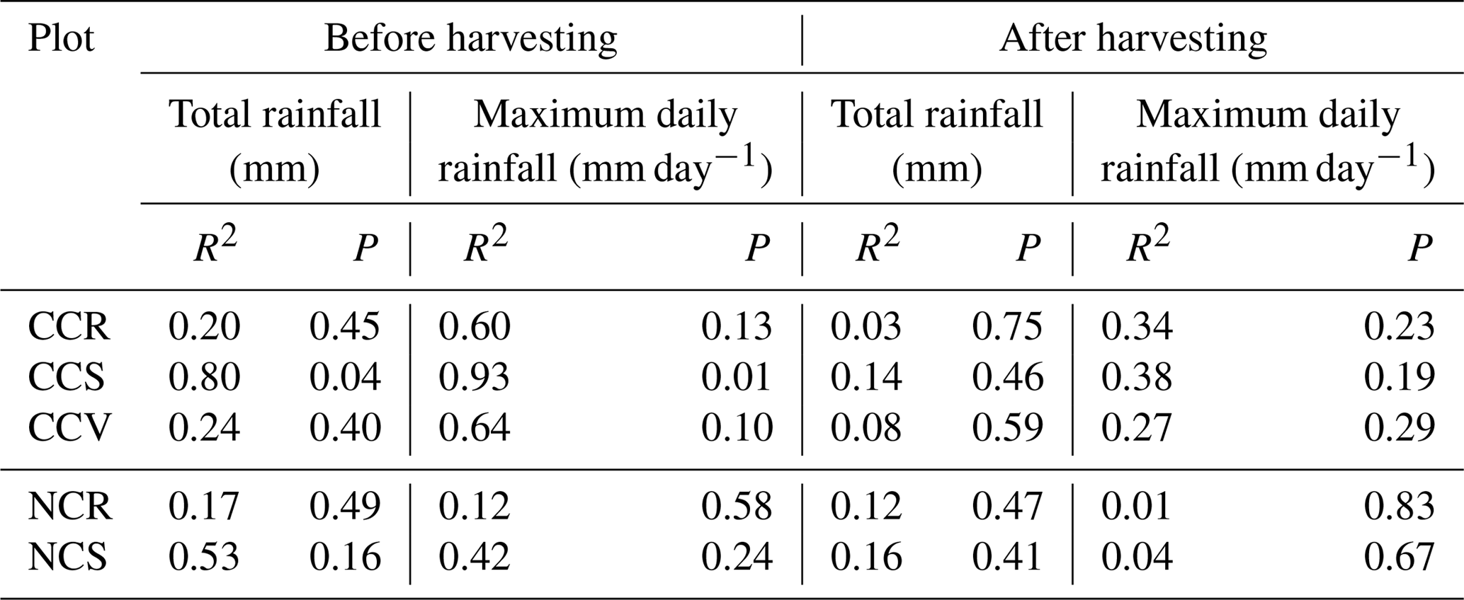 HESS - Forest harvesting impacts on microclimate conditions