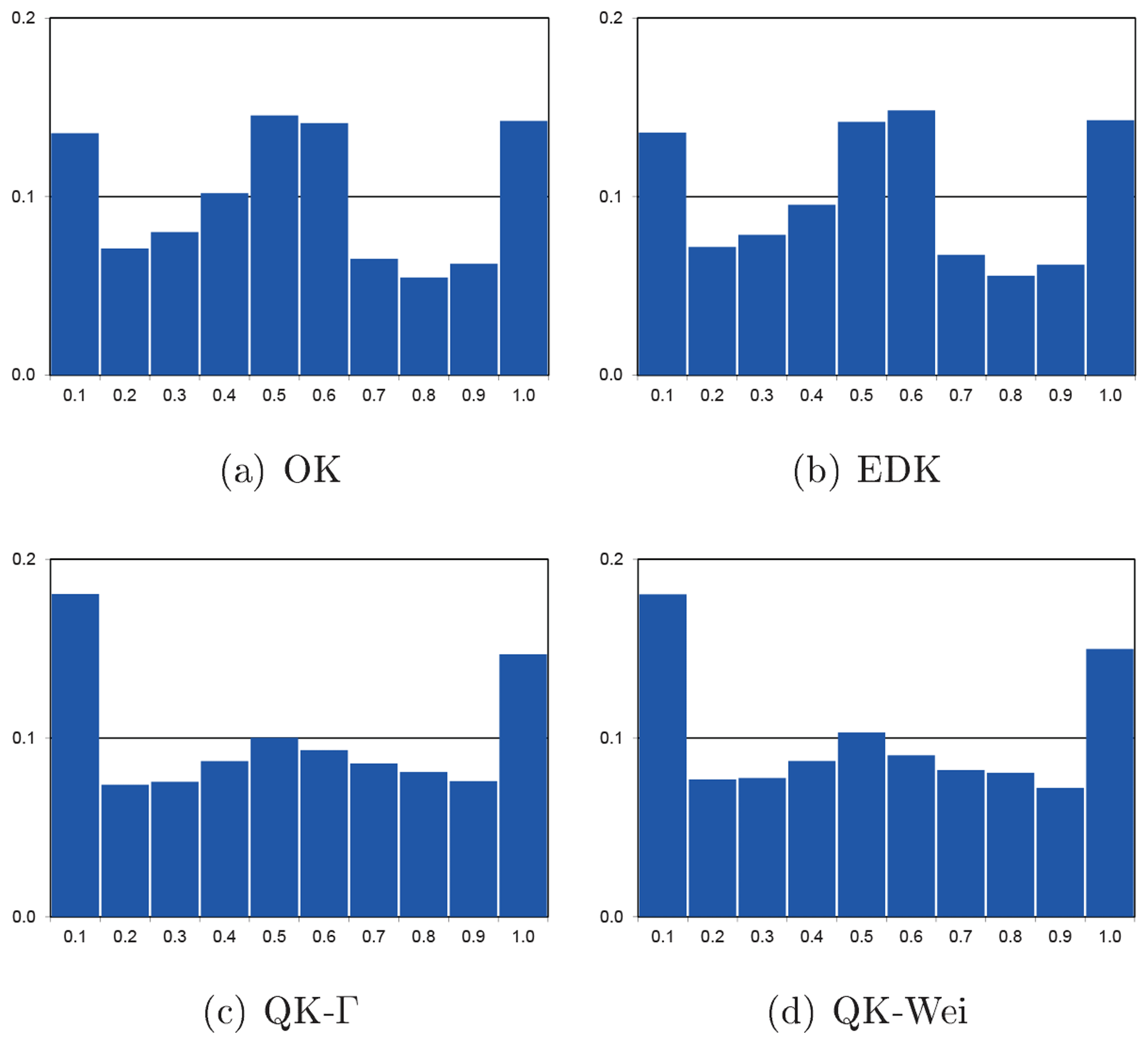 HESS - Geostatistical interpolation by quantile kriging