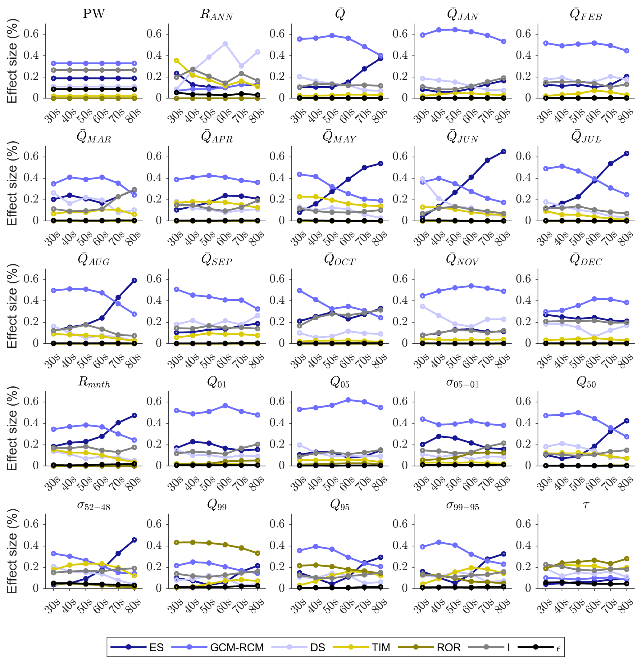 HESS - Future evolution and uncertainty of river flow regime