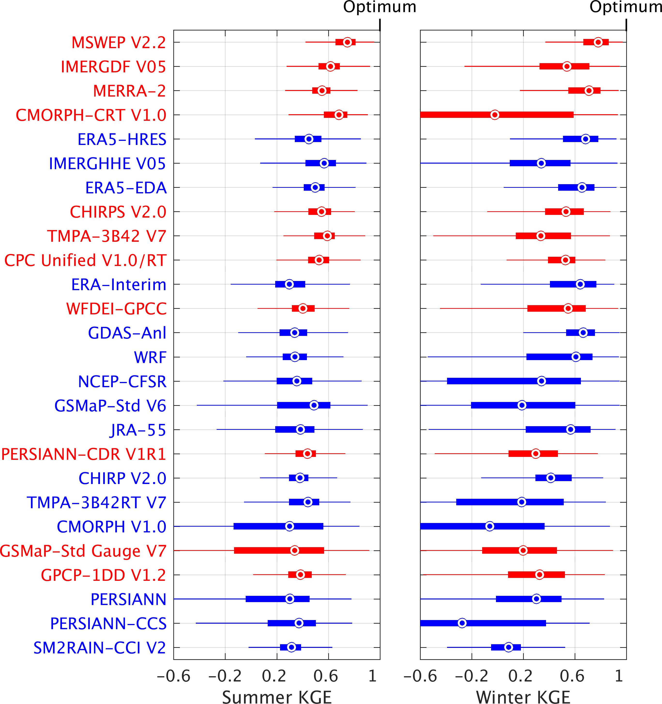 HESS - Daily evaluation of 26 precipitation datasets using