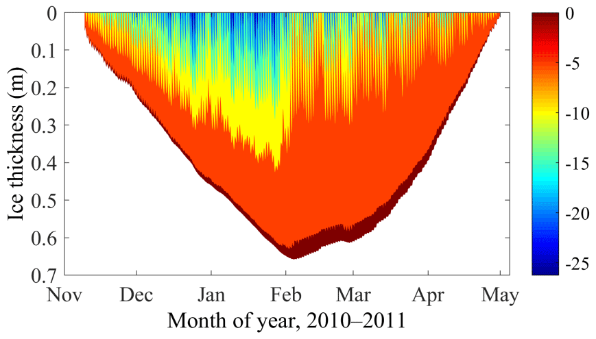 HESS - Modeling experiments on seasonal lake ice mass and energy