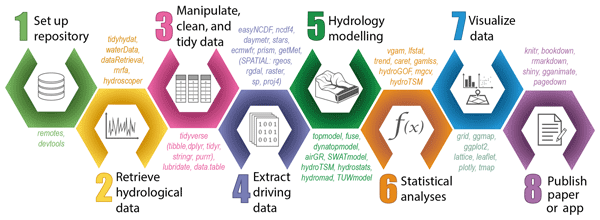 Hess Using R In Hydrology A Review Of Recent Developments And Future Directions