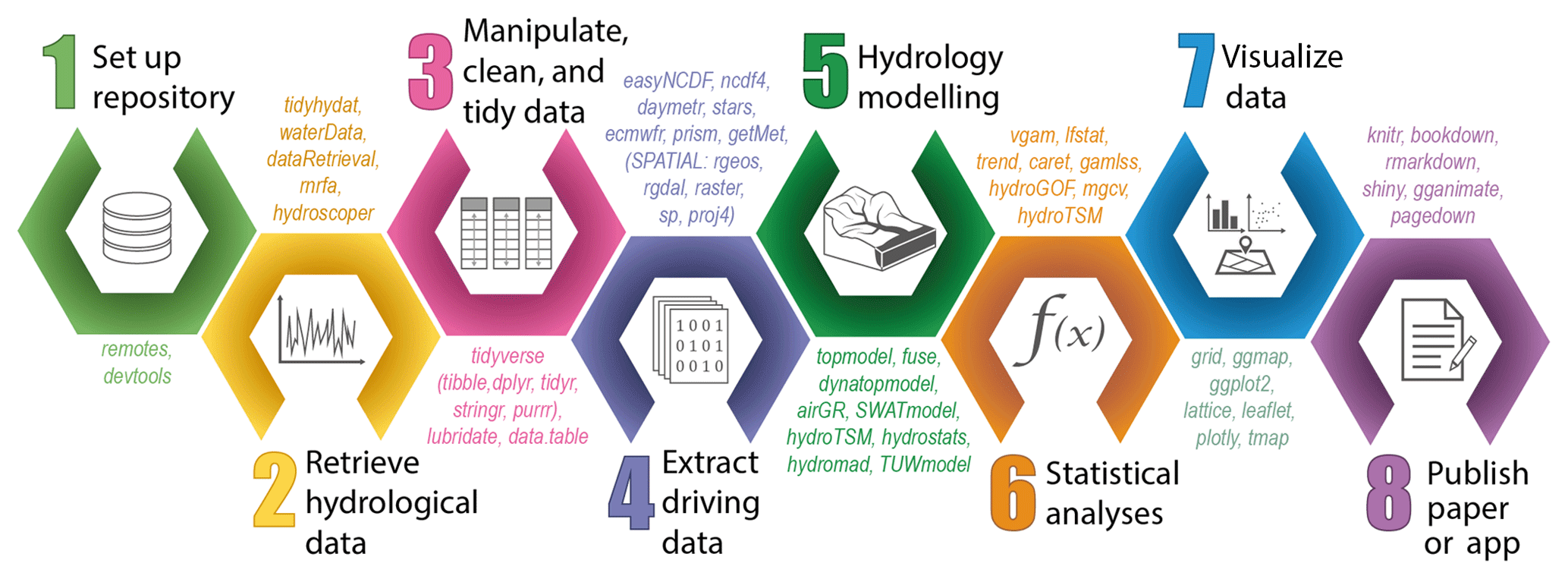 HESS - Using R in hydrology: a review of recent developments and