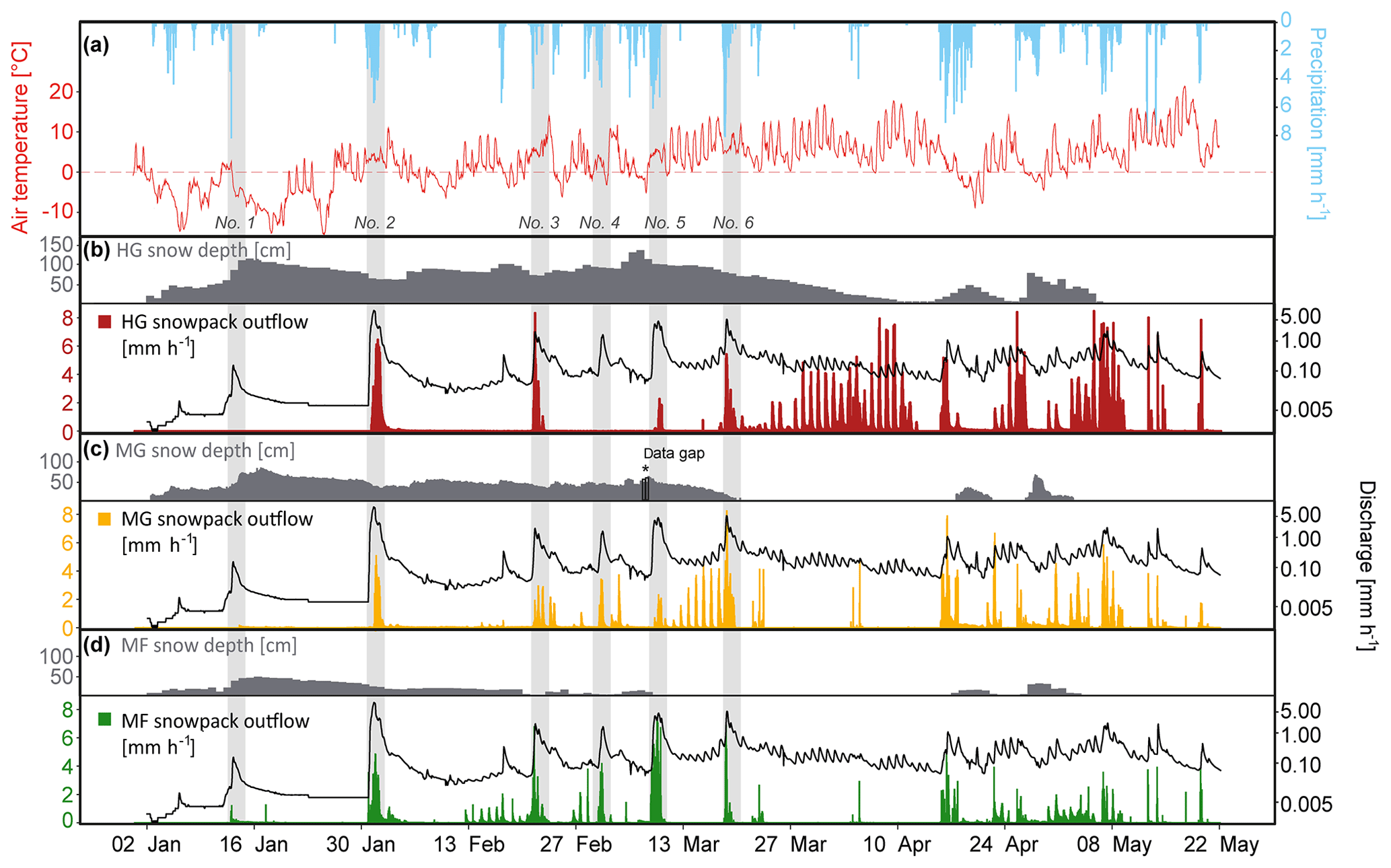 HESS - Monitoring snowpack outflow volumes and their isotopic