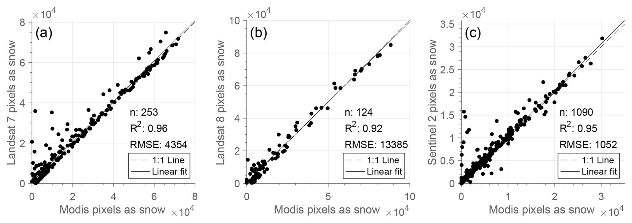 HESS - Icelandic snow cover characteristics derived from a gap