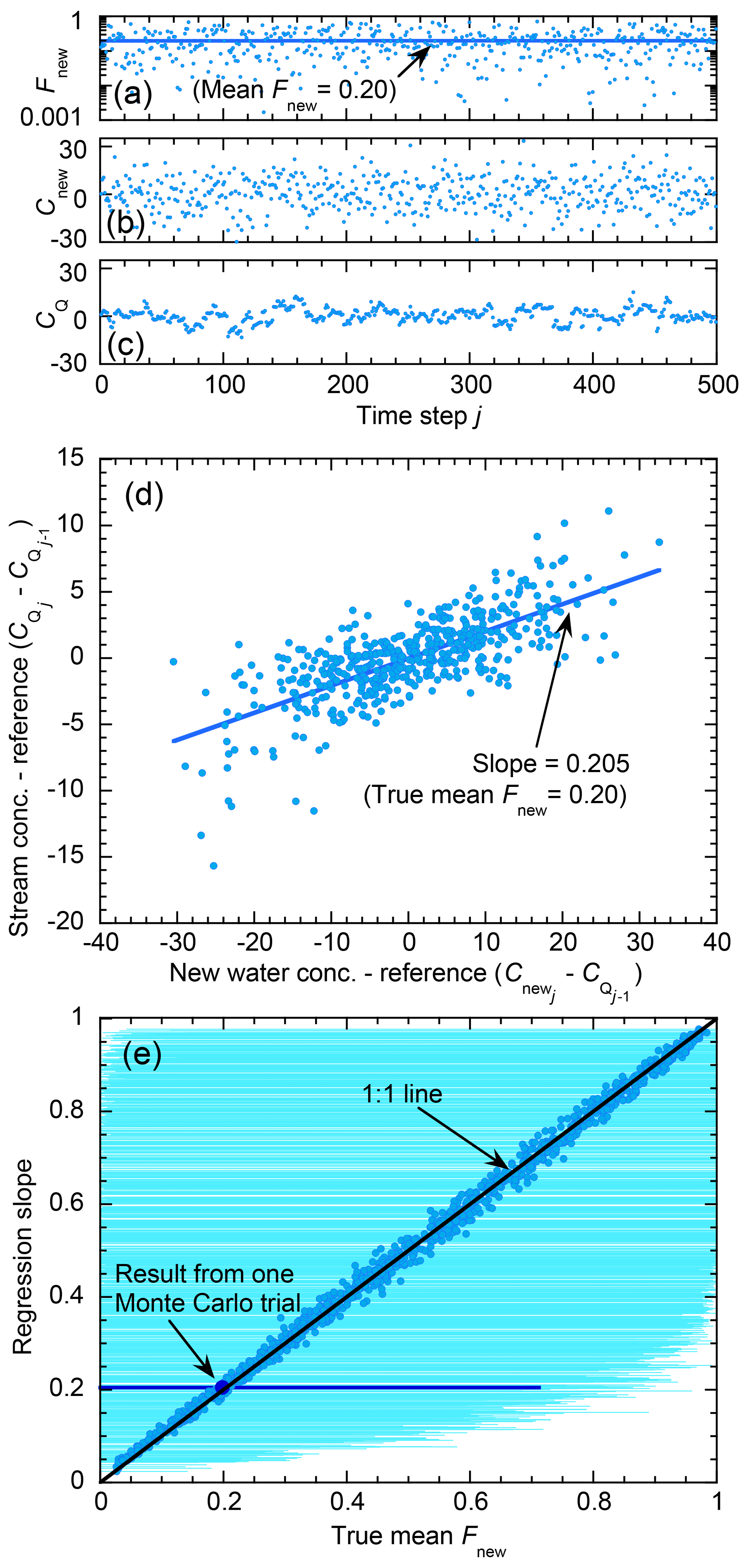 HESS - Quantifying new water fractions and transit time