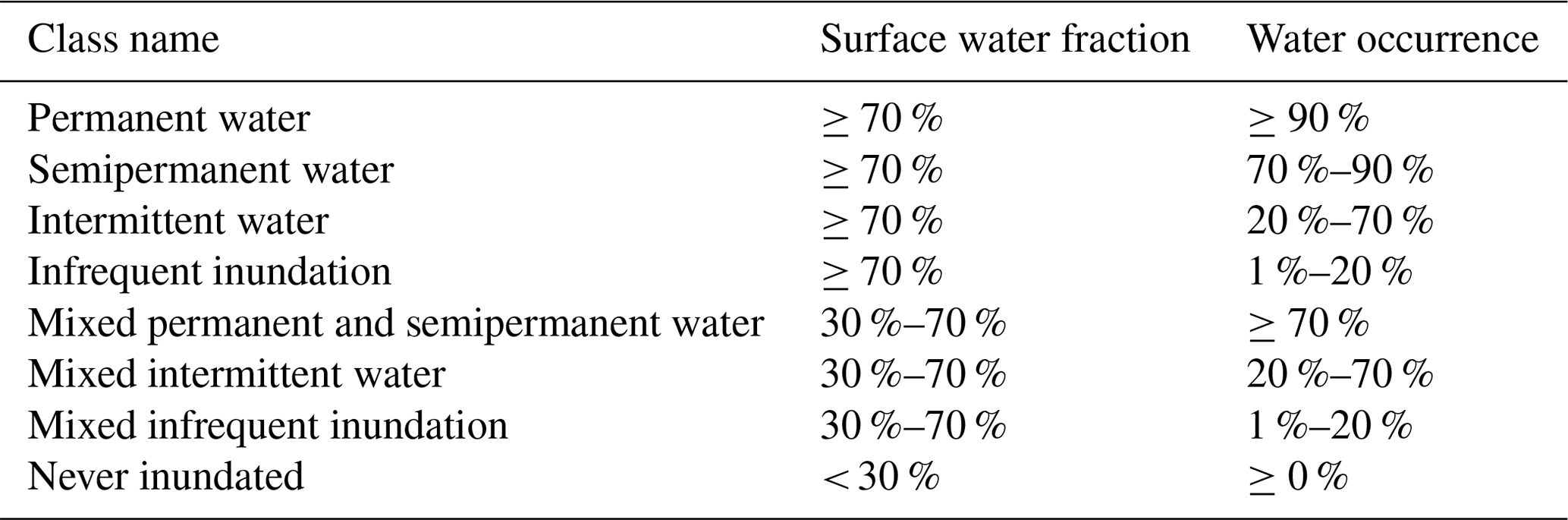 HESS - A new dense 18-year time series of surface water