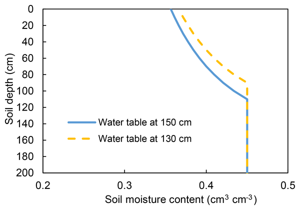 HESS - Relations - Assimilation of surface soil moisture into a